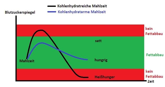 Low Carb oder ketogene Ernährung und der Blutzuckerspiegel